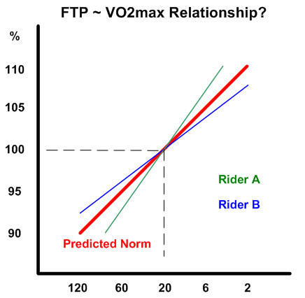 relationship between obla and vo2 max fitness